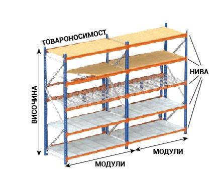 схема непалетни стелажи