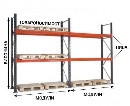 схема палетни стелажи